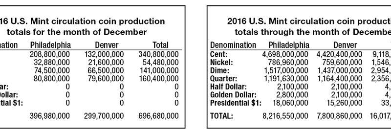 coin production 2016