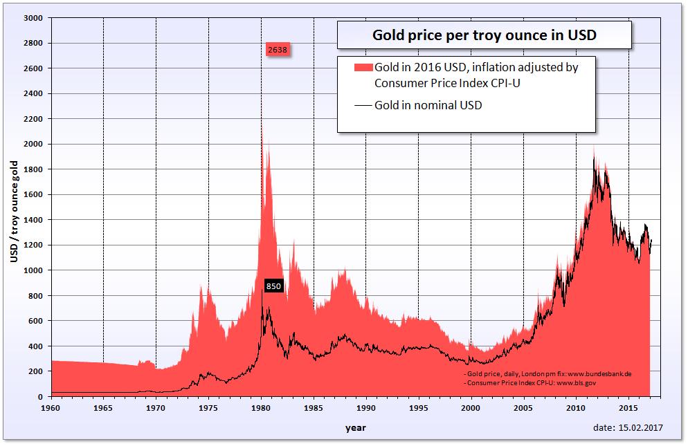 Add Gold Silver Palladium And Platinum Price Chart Html Code Variety Errors