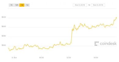 coindesk bitcoin price coin guide